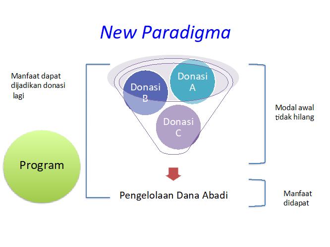 paradigma baru